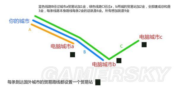 文明6贸易路线布局推荐与贸易站加成分析